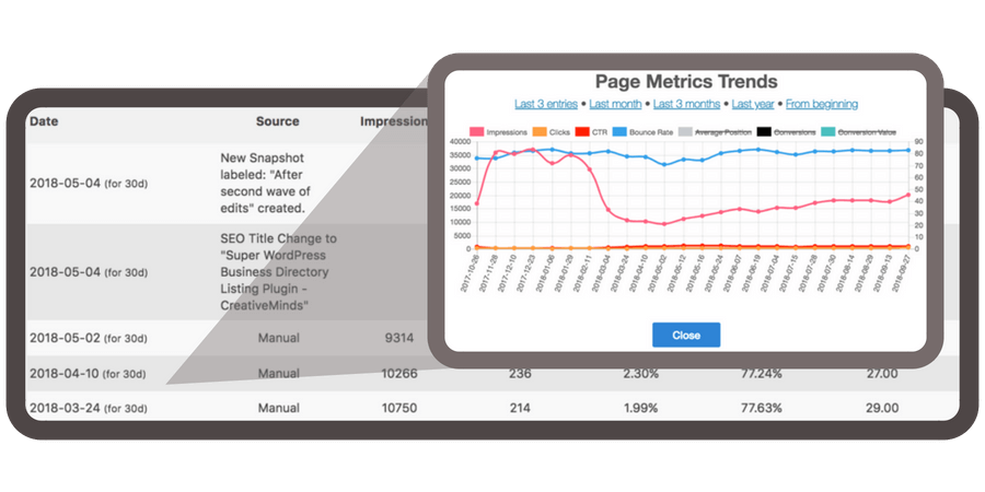 Track major optimization efforts and esential page metrics over time